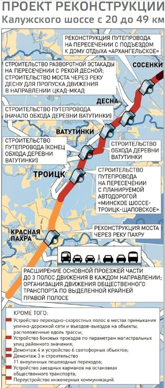 Схема этапов реконструкции калужского шоссе